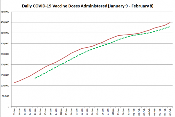 COVID-19 vaccine doses administered in Ontario from January 9 - February 8, 2021. The red line is the cumulative number of daily doses administered, and the dotted green line is a five-day moving average of daily doses. (Graphic: kawarthaNOW.com)