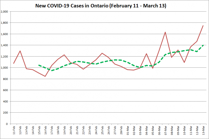 COVID-19 cases in Ontario from February 11 - March 13, 2021. The red line is the number of new cases reported daily, and the dotted green line is a five-day moving average of new cases. (Graphic: kawarthaNOW.com)