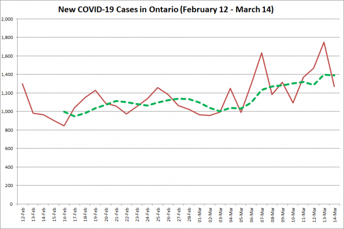 COVID-19 cases in Ontario from February 12 - March 14, 2021. The red line is the number of new cases reported daily, and the dotted green line is a five-day moving average of new cases. (Graphic: kawarthaNOW.com)