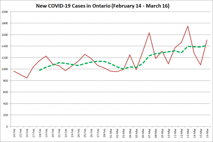 COVID-19 cases in Ontario from February 14 - March 16, 2021. The red line is the number of new cases reported daily, and the dotted green line is a five-day moving average of new cases. (Graphic: kawarthaNOW.com)
