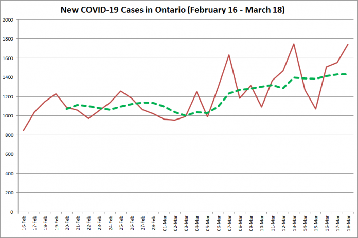 COVID-19 cases in Ontario from February 16 - March 18, 2021. The red line is the number of new cases reported daily, and the dotted green line is a five-day moving average of new cases. (Graphic: kawarthaNOW.com)