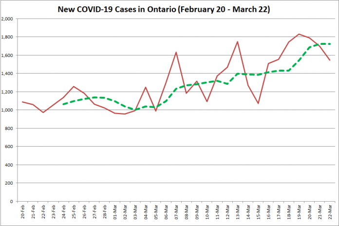 COVID-19 cases in Ontario from February 20 - March 22, 2021. The red line is the number of new cases reported daily, and the dotted green line is a five-day moving average of new cases. (Graphic: kawarthaNOW.com)