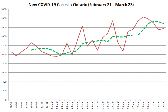 COVID-19 cases in Ontario from February 21 - March 23, 2021. The red line is the number of new cases reported daily, and the dotted green line is a five-day moving average of new cases. (Graphic: kawarthaNOW.com)