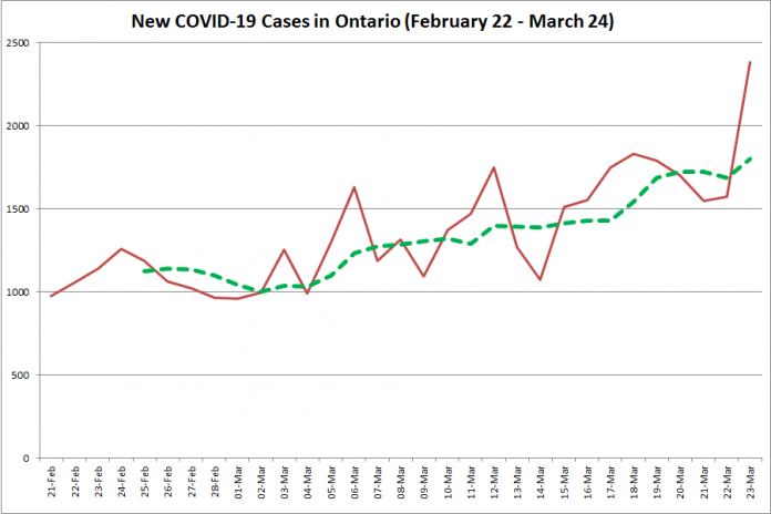 COVID-19 cases in Ontario from February 22 - March 24, 2021. The red line is the number of new cases reported daily, and the dotted green line is a five-day moving average of new cases. (Graphic: kawarthaNOW.com)