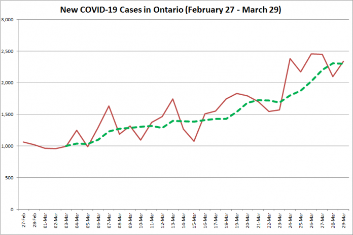 COVID-19 cases in Ontario from February 27 - March 29, 2021. The red line is the number of new cases reported daily, and the dotted green line is a five-day moving average of new cases. (Graphic: kawarthaNOW.com)