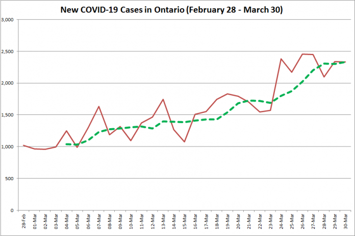 COVID-19 cases in Ontario from February 28 - March 30, 2021. The red line is the number of new cases reported daily, and the dotted green line is a five-day moving average of new cases. (Graphic: kawarthaNOW.com)