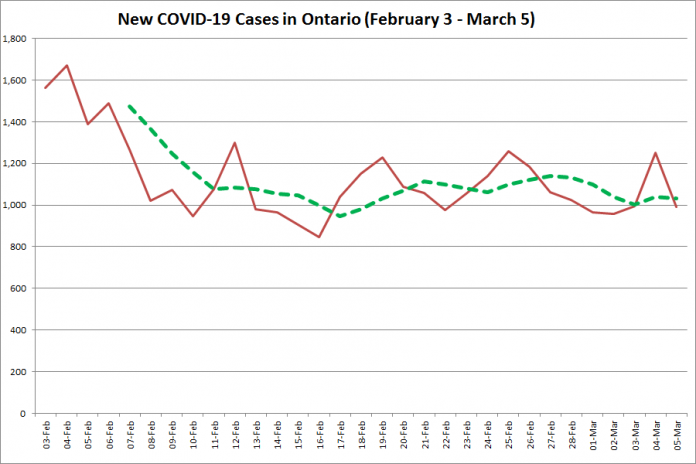 COVID-19 cases in Ontario from February 3 - March 5, 2021. The red line is the number of new cases reported daily, and the dotted green line is a five-day moving average of new cases. (Graphic: kawarthaNOW.com)