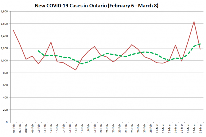 COVID-19 cases in Ontario from February 6 - March 8, 2021. The red line is the number of new cases reported daily, and the dotted green line is a five-day moving average of new cases. (Graphic: kawarthaNOW.com)