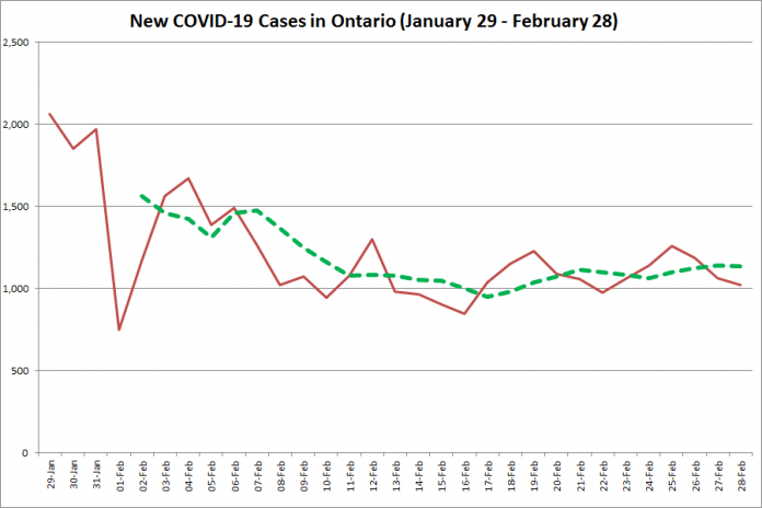 COVID-19 cases in Ontario from January 29 - February 28, 2021. The red line is the number of new cases reported daily, and the dotted green line is a five-day moving average of new cases. (Graphic: kawarthaNOW.com)