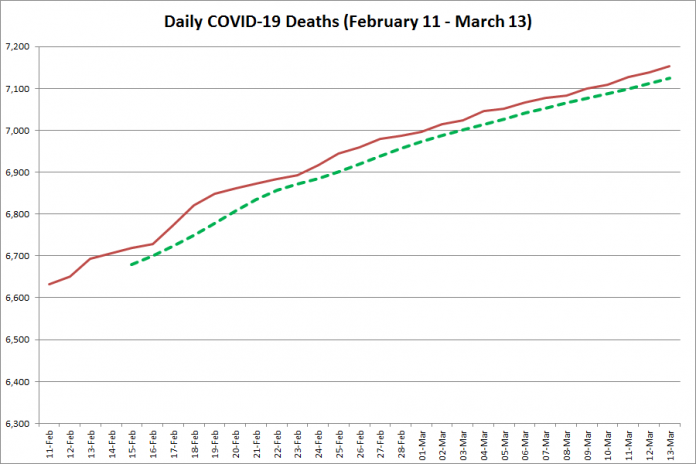 COVID-19 deaths in Ontario from February 11 - March 13, 2021. The red line is the cumulative number of daily deaths, and the dotted green line is a five-day moving average of daily deaths. (Graphic: kawarthaNOW.com)