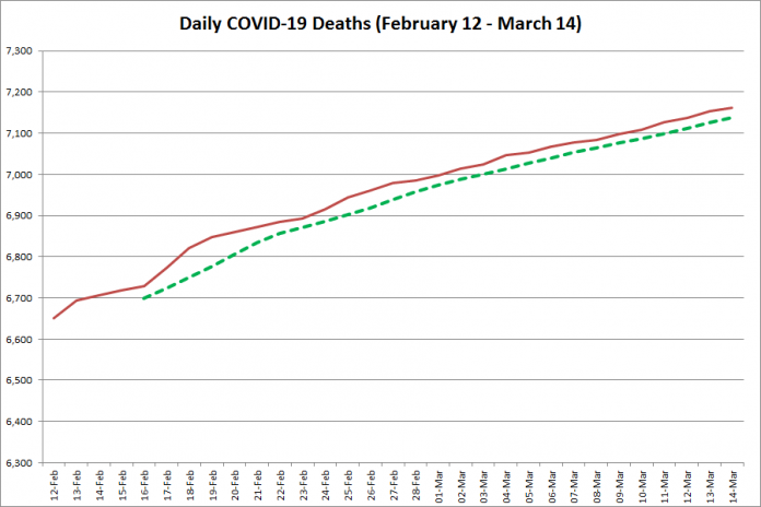 COVID-19 deaths in Ontario from February 12 - March 14, 2021. The red line is the cumulative number of daily deaths, and the dotted green line is a five-day moving average of daily deaths. (Graphic: kawarthaNOW.com)