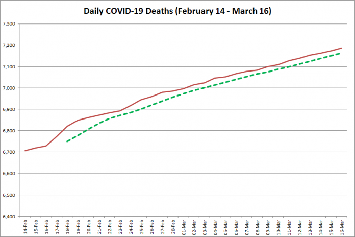COVID-19 deaths in Ontario from February 14 - March 16, 2021. The red line is the cumulative number of daily deaths, and the dotted green line is a five-day moving average of daily deaths. (Graphic: kawarthaNOW.com)