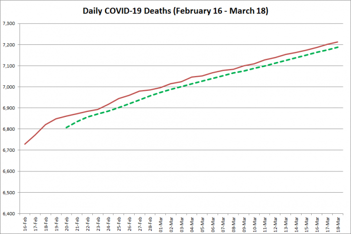 COVID-19 deaths in Ontario from February 16 - March 18, 2021. The red line is the cumulative number of daily deaths, and the dotted green line is a five-day moving average of daily deaths. (Graphic: kawarthaNOW.com)