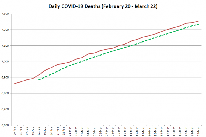 COVID-19 deaths in Ontario from February 20 - March 22, 2021. The red line is the cumulative number of daily deaths, and the dotted green line is a five-day moving average of daily deaths. (Graphic: kawarthaNOW.com)