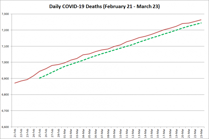 COVID-19 deaths in Ontario from February 21 - March 23, 2021. The red line is the cumulative number of daily deaths, and the dotted green line is a five-day moving average of daily deaths. (Graphic: kawarthaNOW.com)