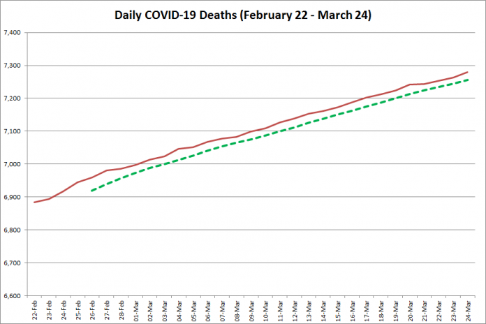 COVID-19 deaths in Ontario from February 22 - March 24, 2021. The red line is the cumulative number of daily deaths, and the dotted green line is a five-day moving average of daily deaths. (Graphic: kawarthaNOW.com)