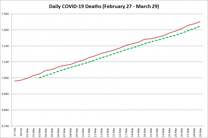 COVID-19 deaths in Ontario from February 27 - March 29, 2021. The red line is the cumulative number of daily deaths, and the dotted green line is a five-day moving average of daily deaths. (Graphic: kawarthaNOW.com)