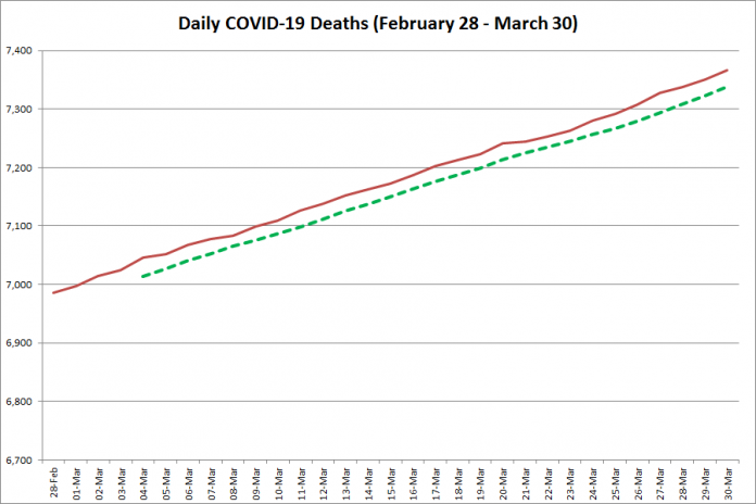 COVID-19 deaths in Ontario from February 28 - March 30, 2021. The red line is the cumulative number of daily deaths, and the dotted green line is a five-day moving average of daily deaths. (Graphic: kawarthaNOW.com)