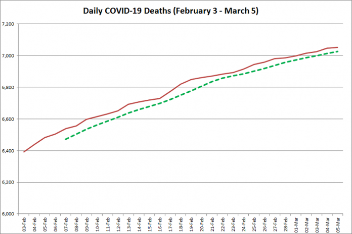 COVID-19 deaths in Ontario from February 3 - March 5, 2021. The red line is the cumulative number of daily deaths, and the dotted green line is a five-day moving average of daily deaths. (Graphic: kawarthaNOW.com)