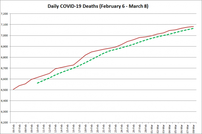 COVID-19 deaths in Ontario from February 6 - March 8, 2021. The red line is the cumulative number of daily deaths, and the dotted green line is a five-day moving average of daily deaths. (Graphic: kawarthaNOW.com)