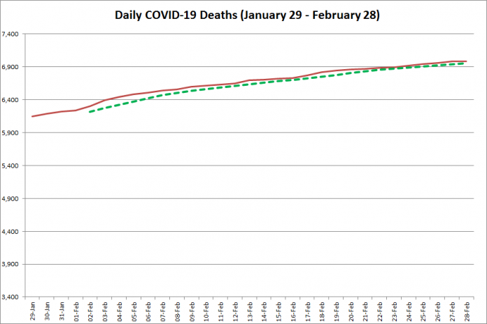 COVID-19 deaths in Ontario from January 29 - February 28, 2021. The red line is the cumulative number of daily deaths, and the dotted green line is a five-day moving average of daily deaths. (Graphic: kawarthaNOW.com)
