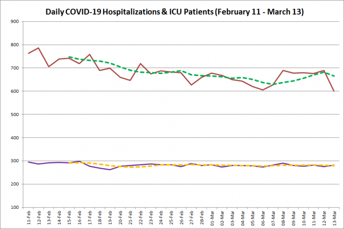 COVID-19 hospitalizations and ICU admissions in Ontario from February 11 - March 13, 2021. The red line is the daily number of COVID-19 hospitalizations, the dotted green line is a five-day moving average of hospitalizations, the purple line is the daily number of patients with COVID-19 in ICUs, and the dotted orange line is a five-day moving average of is a five-day moving average of patients with COVID-19 in ICUs. (Graphic: kawarthaNOW.com)