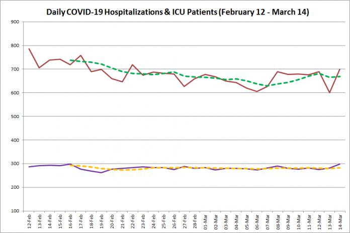 COVID-19 hospitalizations and ICU admissions in Ontario from February 12 - March 14, 2021. The red line is the daily number of COVID-19 hospitalizations, the dotted green line is a five-day moving average of hospitalizations, the purple line is the daily number of patients with COVID-19 in ICUs, and the dotted orange line is a five-day moving average of is a five-day moving average of patients with COVID-19 in ICUs. (Graphic: kawarthaNOW.com)