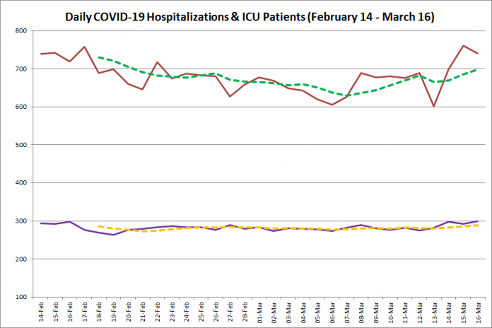 COVID-19 hospitalizations and ICU admissions in Ontario from February 14 - March 16, 2021. The red line is the daily number of COVID-19 hospitalizations, the dotted green line is a five-day moving average of hospitalizations, the purple line is the daily number of patients with COVID-19 in ICUs, and the dotted orange line is a five-day moving average of is a five-day moving average of patients with COVID-19 in ICUs. (Graphic: kawarthaNOW.com)