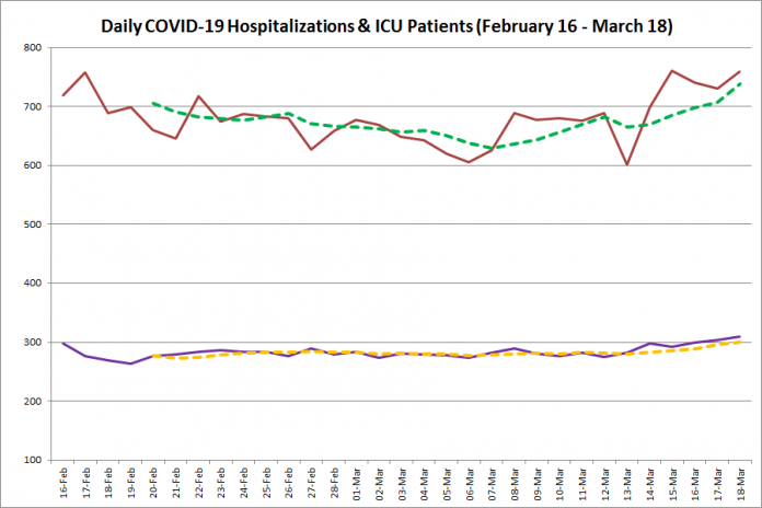 COVID-19 hospitalizations and ICU admissions in Ontario from February 16 - March 18, 2021. The red line is the daily number of COVID-19 hospitalizations, the dotted green line is a five-day moving average of hospitalizations, the purple line is the daily number of patients with COVID-19 in ICUs, and the dotted orange line is a five-day moving average of is a five-day moving average of patients with COVID-19 in ICUs. (Graphic: kawarthaNOW.com)