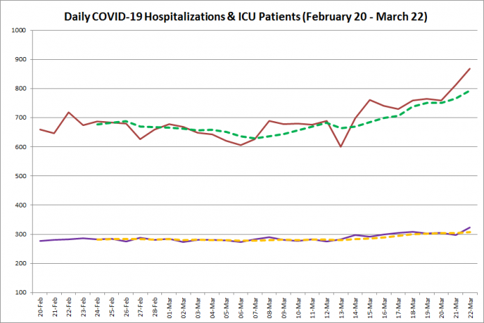 COVID-19 hospitalizations and ICU admissions in Ontario from February 20 - March 22, 2021. The red line is the daily number of COVID-19 hospitalizations, the dotted green line is a five-day moving average of hospitalizations, the purple line is the daily number of patients with COVID-19 in ICUs, and the dotted orange line is a five-day moving average of is a five-day moving average of patients with COVID-19 in ICUs. (Graphic: kawarthaNOW.com)