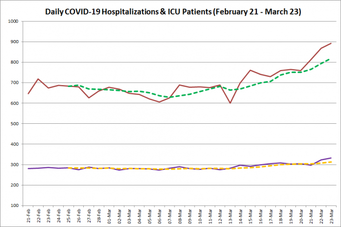 COVID-19 hospitalizations and ICU admissions in Ontario from February 21 - March 23, 2021. The red line is the daily number of COVID-19 hospitalizations, the dotted green line is a five-day moving average of hospitalizations, the purple line is the daily number of patients with COVID-19 in ICUs, and the dotted orange line is a five-day moving average of is a five-day moving average of patients with COVID-19 in ICUs. (Graphic: kawarthaNOW.com)