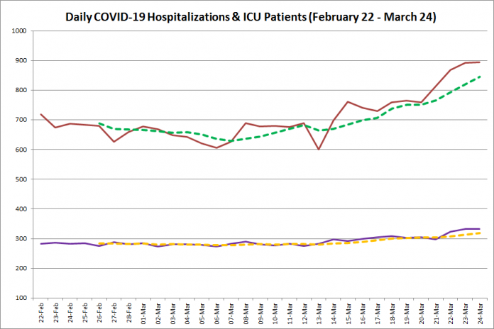 COVID-19 hospitalizations and ICU admissions in Ontario from February 22 - March 24, 2021. The red line is the daily number of COVID-19 hospitalizations, the dotted green line is a five-day moving average of hospitalizations, the purple line is the daily number of patients with COVID-19 in ICUs, and the dotted orange line is a five-day moving average of is a five-day moving average of patients with COVID-19 in ICUs. (Graphic: kawarthaNOW.com)