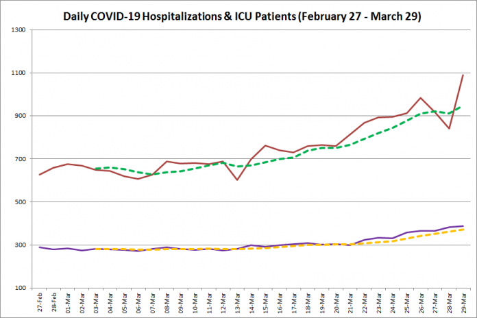 COVID-19 hospitalizations and ICU admissions in Ontario from February 27 - March 29, 2021. The red line is the daily number of COVID-19 hospitalizations, the dotted green line is a five-day moving average of hospitalizations, the purple line is the daily number of patients with COVID-19 in ICUs, and the dotted orange line is a five-day moving average of patients with COVID-19 in ICUs. (Graphic: kawarthaNOW.com)