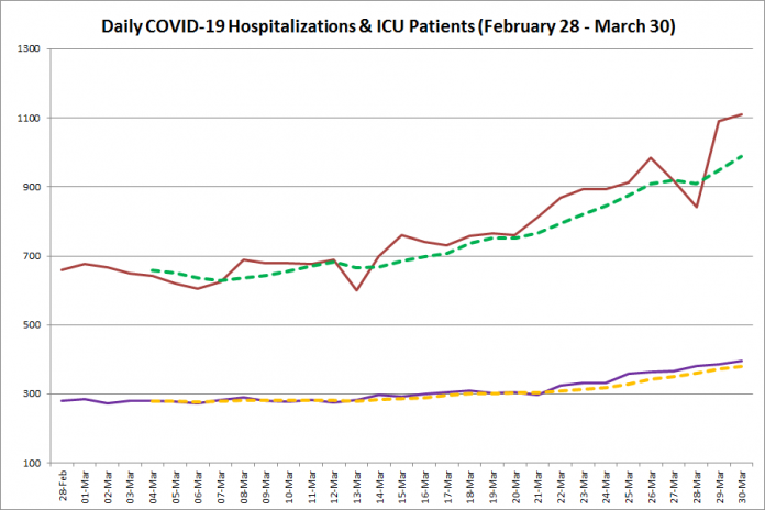 COVID-19 hospitalizations and ICU admissions in Ontario from February 28 - March 30, 2021. The red line is the daily number of COVID-19 hospitalizations, the dotted green line is a five-day moving average of hospitalizations, the purple line is the daily number of patients with COVID-19 in ICUs, and the dotted orange line is a five-day moving average of patients with COVID-19 in ICUs. (Graphic: kawarthaNOW.com)