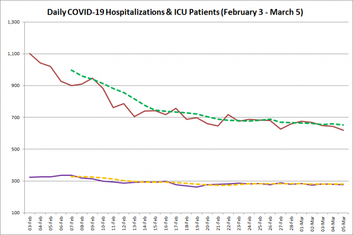 COVID-19 hospitalizations and ICU admissions in Ontario from February 3 - March 5, 2021. The red line is the daily number of COVID-19 hospitalizations, the dotted green line is a five-day moving average of hospitalizations, the purple line is the daily number of patients with COVID-19 in ICUs, and the dotted orange line is a five-day moving average of is a five-day moving average of patients with COVID-19 in ICUs. (Graphic: kawarthaNOW.com)