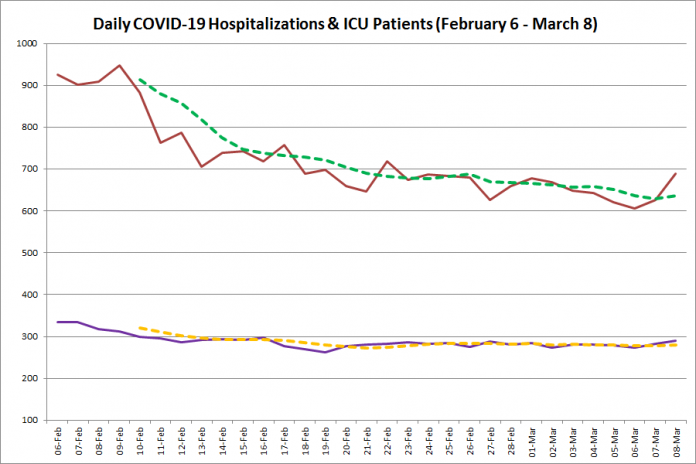 COVID-19 hospitalizations and ICU admissions in Ontario from February 6 - March 8, 2021. The red line is the daily number of COVID-19 hospitalizations, the dotted green line is a five-day moving average of hospitalizations, the purple line is the daily number of patients with COVID-19 in ICUs, and the dotted orange line is a five-day moving average of is a five-day moving average of patients with COVID-19 in ICUs. (Graphic: kawarthaNOW.com)