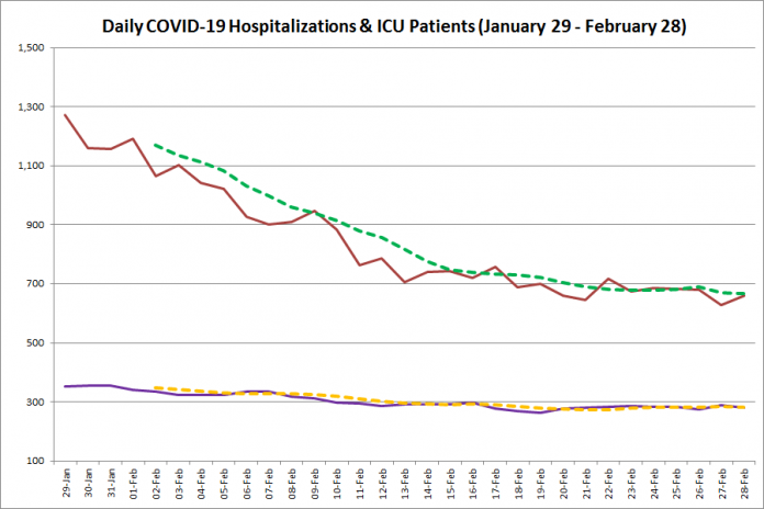 COVID-19 hospitalizations and ICU admissions in Ontario from January 29 - February 28, 2021. The red line is the daily number of COVID-19 hospitalizations, the dotted green line is a five-day moving average of hospitalizations, the purple line is the daily number of patients with COVID-19 in ICUs, and the dotted orange line is a five-day moving average of is a five-day moving average of patients with COVID-19 in ICUs. (Graphic: kawarthaNOW.com)