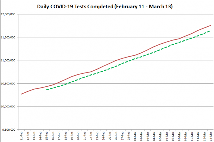 COVID-19 tests completed in Ontario from February 11 - March 13, 2021. The red line is the daily number of tests completed, and the dotted green line is a five-day moving average of tests completed. (Graphic: kawarthaNOW.com)