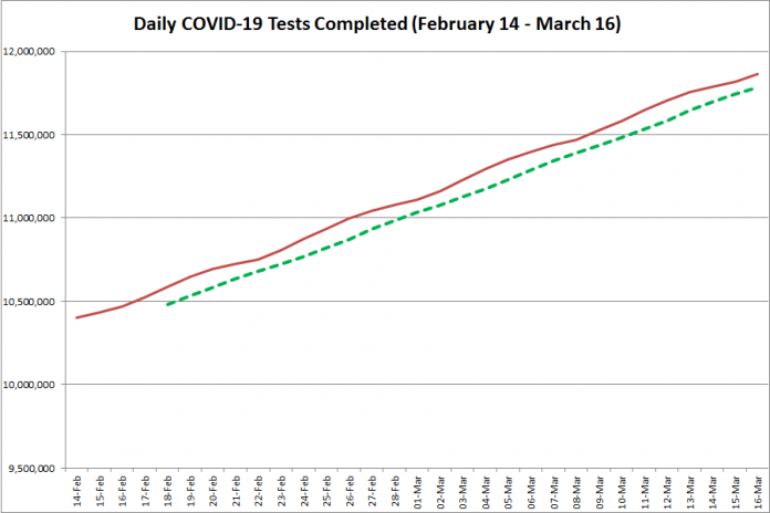 COVID-19 tests completed in Ontario from February 14 - March 16, 2021. The red line is the daily number of tests completed, and the dotted green line is a five-day moving average of tests completed. (Graphic: kawarthaNOW.com)