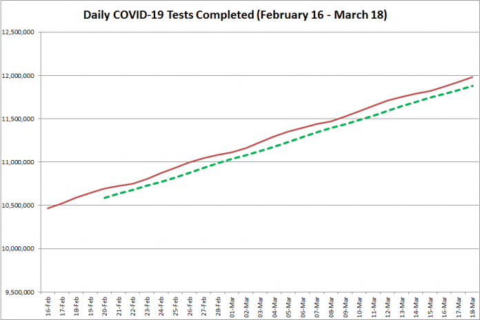 COVID-19 tests completed in Ontario from February 16 - March 18, 2021. The red line is the daily number of tests completed, and the dotted green line is a five-day moving average of tests completed. (Graphic: kawarthaNOW.com)