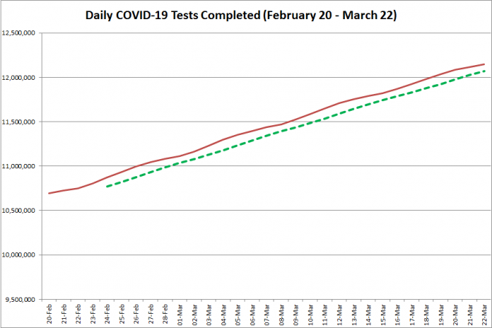 COVID-19 tests completed in Ontario from February 20 - March 22, 2021. The red line is the daily number of tests completed, and the dotted green line is a five-day moving average of tests completed. (Graphic: kawarthaNOW.com)