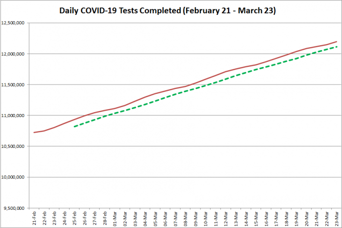 COVID-19 tests completed in Ontario from February 21 - March 23, 2021. The red line is the daily number of tests completed, and the dotted green line is a five-day moving average of tests completed. (Graphic: kawarthaNOW.com)