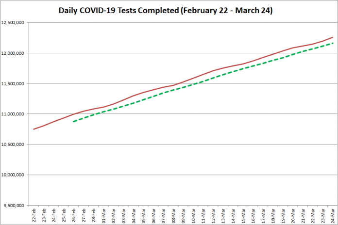 COVID-19 tests completed in Ontario from February 22 - March 24, 2021. The red line is the daily number of tests completed, and the dotted green line is a five-day moving average of tests completed. (Graphic: kawarthaNOW.com
