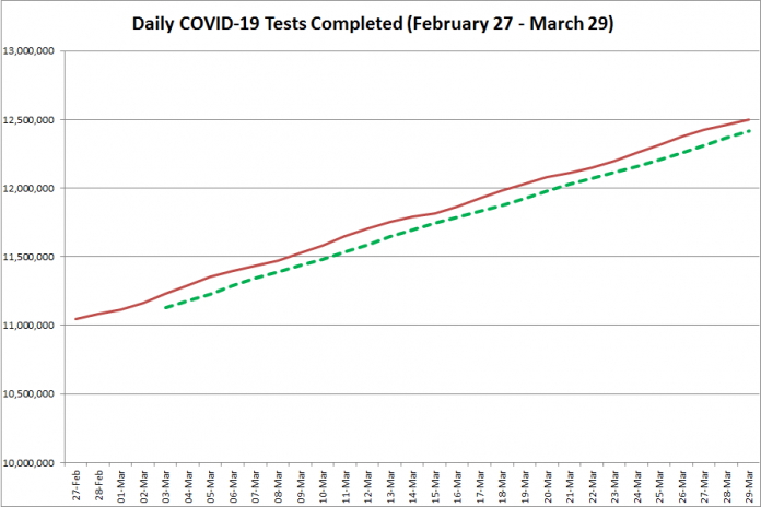 COVID-19 tests completed in Ontario from February 27 - March 29, 2021. The red line is the daily number of tests completed, and the dotted green line is a five-day moving average of tests completed. (Graphic: kawarthaNOW.com)