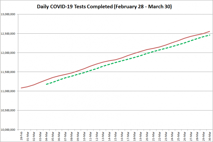 COVID-19 tests completed in Ontario from February 28 - March 30, 2021. The red line is the daily number of tests completed, and the dotted green line is a five-day moving average of tests completed. (Graphic: kawarthaNOW.com)