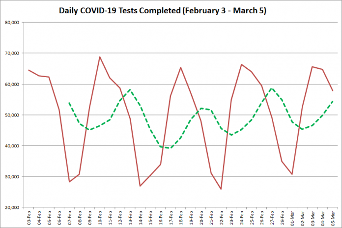 COVID-19 tests completed in Ontario from February 3 - March 5, 2021. The red line is the number of tests completed daily, and the dotted green line is a five-day moving average of tests completed. (Graphic: kawarthaNOW.com)