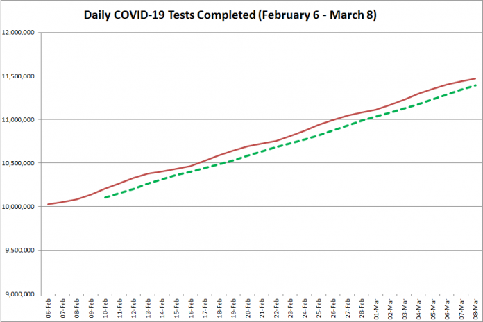 COVID-19 tests completed in Ontario from February 6 - March 8, 2021. The red line is the daily number of tests completed, and the dotted green line is a five-day moving average of tests completed. (Graphic: kawarthaNOW.com)