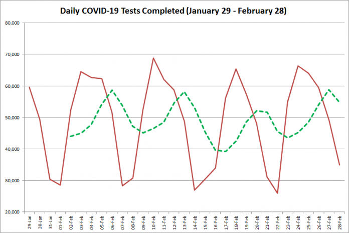 COVID-19 tests completed in Ontario from January 29 - February 28, 2021. The red line is the number of tests completed daily, and the dotted green line is a five-day moving average of tests completed. (Graphic: kawarthaNOW.com)