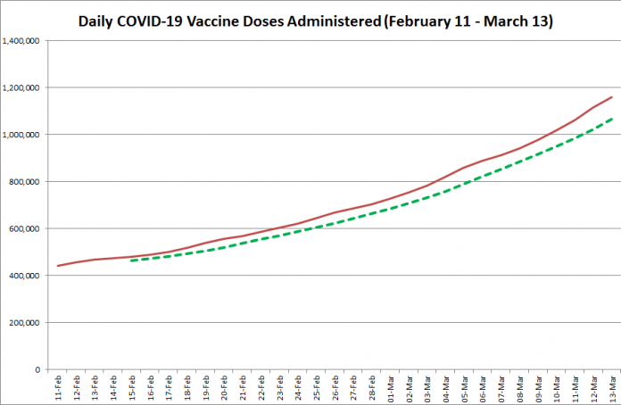 COVID-19 vaccine doses administered in Ontario from February 11 - March 13, 2021. The red line is the cumulative number of daily doses administered, and the dotted green line is a five-day moving average of daily doses. (Graphic: kawarthaNOW.com)