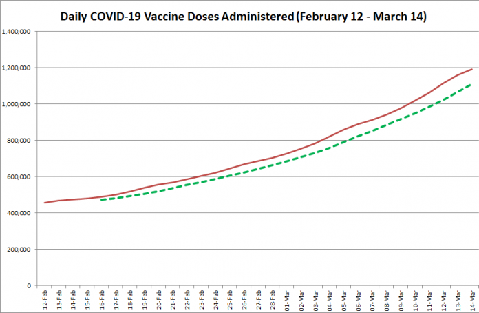 COVID-19 vaccine doses administered in Ontario from February 12 - March 14, 2021. The red line is the cumulative number of daily doses administered, and the dotted green line is a five-day moving average of daily doses. (Graphic: kawarthaNOW.com)